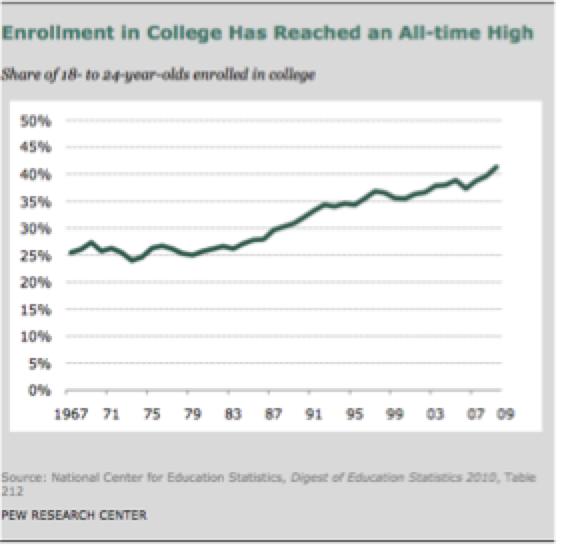 Online enrollment system thesis