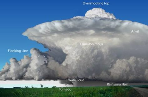 Why Severe Weather Is The Thing To Watch For This Spring Season